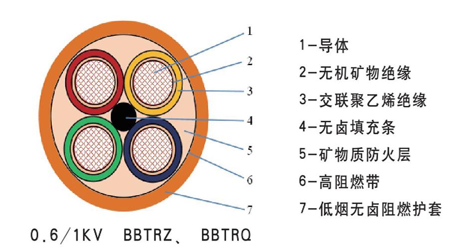 阻燃电缆结构